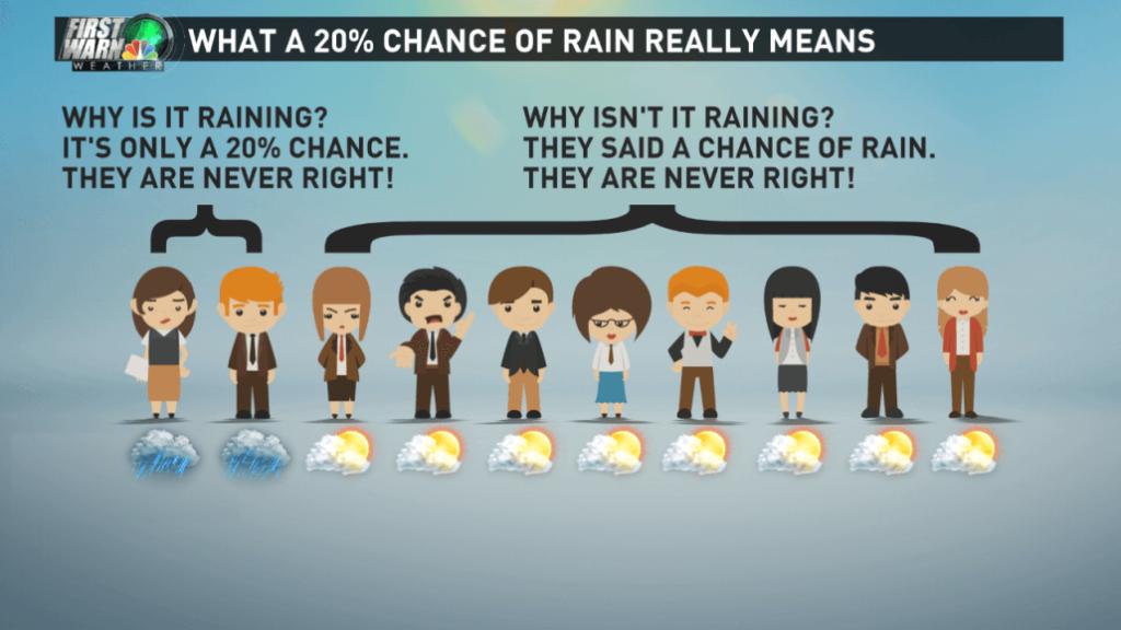 RainPercentage